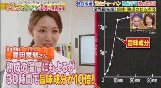 9月12日放送、フジテレビ『林修のニッポンドリル』にて、管理栄養士として熟成寿司の旨味成分についてのお話し致しました。